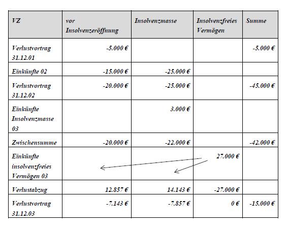 der verlustrcktrag nach 10d abs 1 estg aus dem veranlagungszeitraum nach insolvenzerffnung folgejahr ist zunchst von den einknften desjenigen - Schuldenbereinigungsplan Muster
