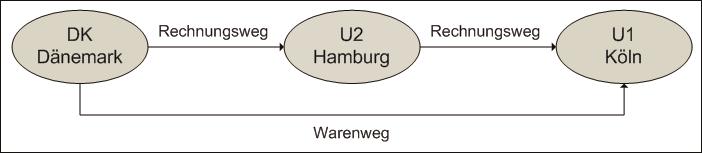 es liegt ein reihengeschft isd 3 abs 6 s 5 ustg vor da mehrere unternehmer u1 u2 dk ber dieselbe maschine umsatzgeschfte abschlieen und die - Reihengeschaft Beispiele