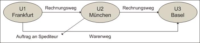 es liegt ein reihengeschft isd 3 abs 6 s 5 ustg vor da mehrere unternehmer u1 u2 u3 ber dieselbe maschine umsatzgeschfte abschlieen und die - Reihengeschaft Beispiele