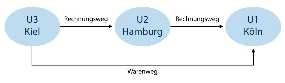 beispiel reihengeschft - Reihengeschaft Beispiele