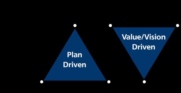 Projektmanagement-Dreieck