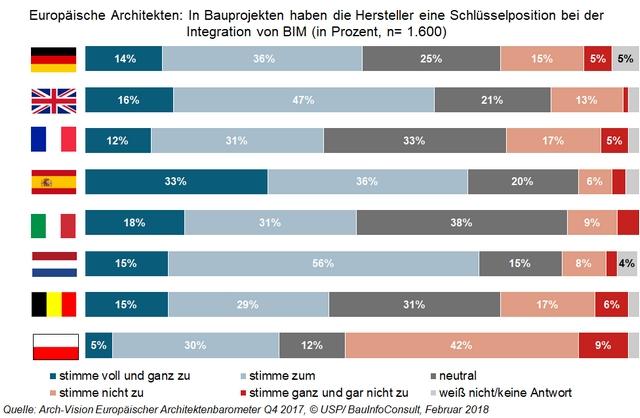 Europäische Architekten: In Bauprojekten haben die Hersteller eine Schlüsselposition bei der Integration von BIM
