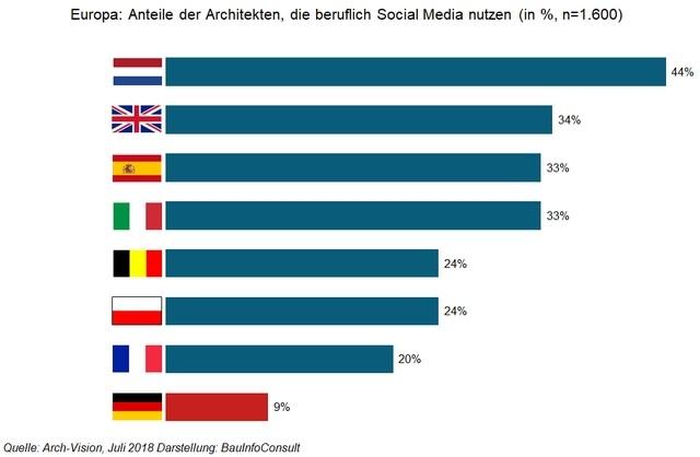 Wer nutzt Social Media beruflich?