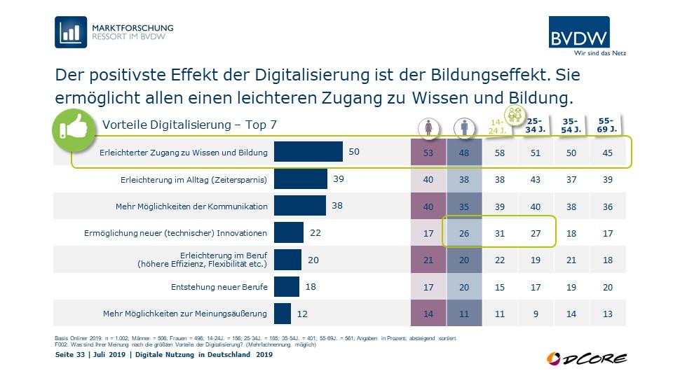 Grafik Nachteile Digitalisierung
