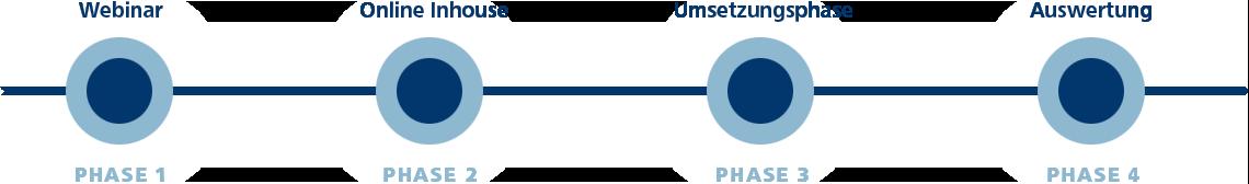 Ablaufplan der 4 Phasen: Webinarbesuch > Firmeninterner Workshop > Selbstständige Umsetzung > Auswerung