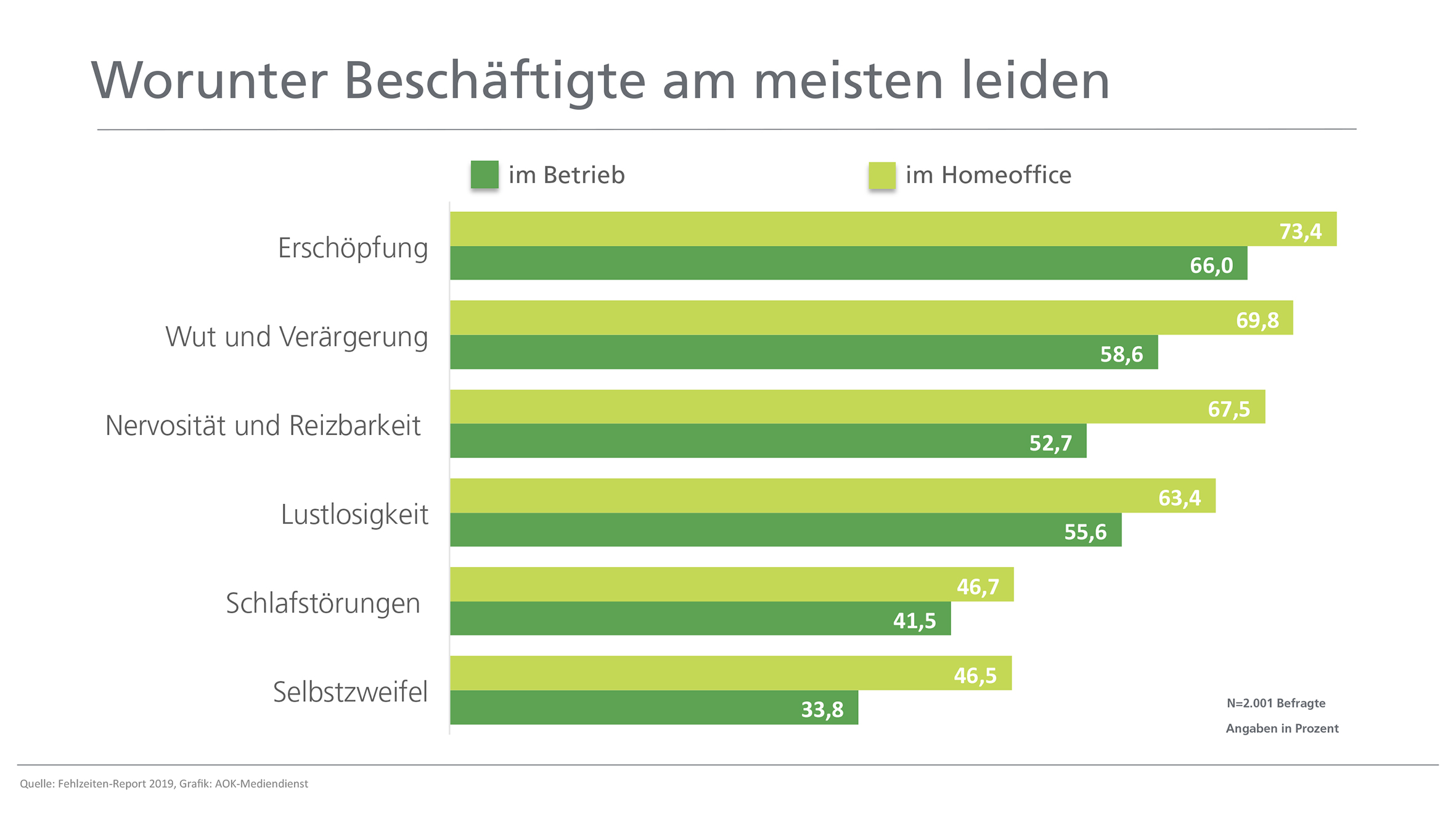 Statistik zur psychischen Belastung im Homeoffice und im Betrieb