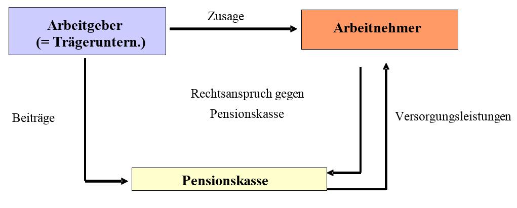 Pensionskasse arbeitgeberbeiträge