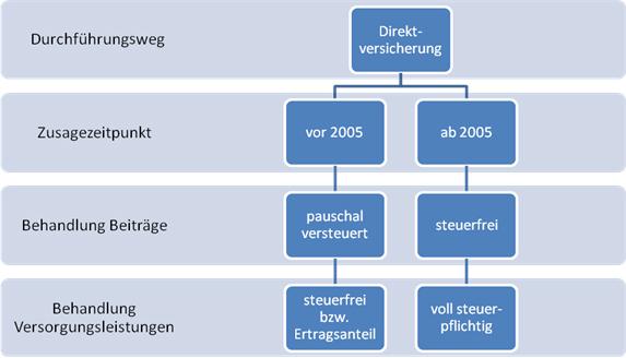 Grafik zur Direktversicherung