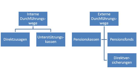 Grafik zur internen und externen Durchführung