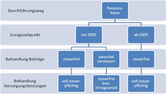 Grafik zu Pensionskassen vor und nach 2005