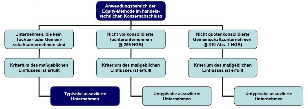 Grafik zum Anwendungsbereich der Equity-Methode im handelsrechtlichen Konzernabschluss