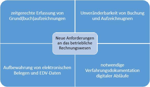 GoBD: Neue Anforderungen an das betriebliche Rechnungswesen