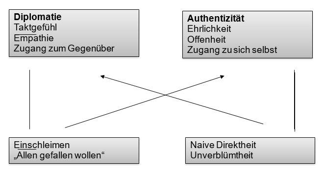 Grafik zu Diplomatie und Authentizität