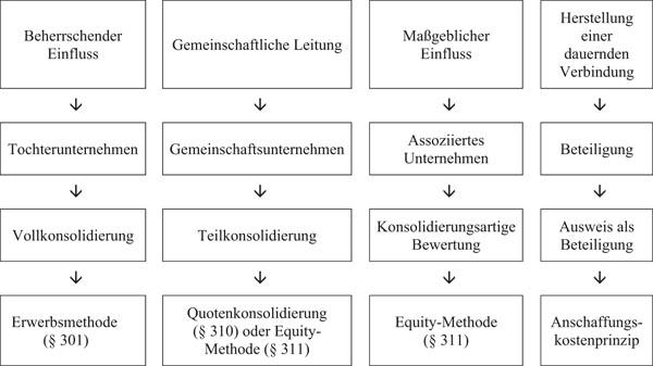 Umfang, Art und Methoden der Konsolidierung in Abhängigkeit vom Einfluss des Mutterunternehmens