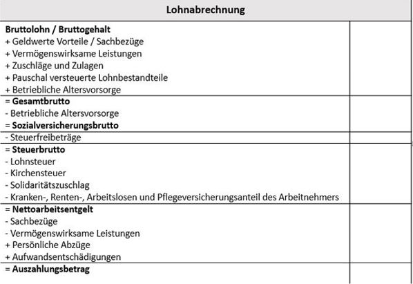 Berechnungsschema für die Berücksichtigung von Sachbezügen in der Lohabrechnung