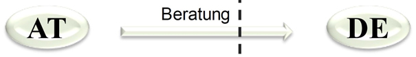 Reverse Charge: Beratungsleistung von Österreich nach Deutschland
